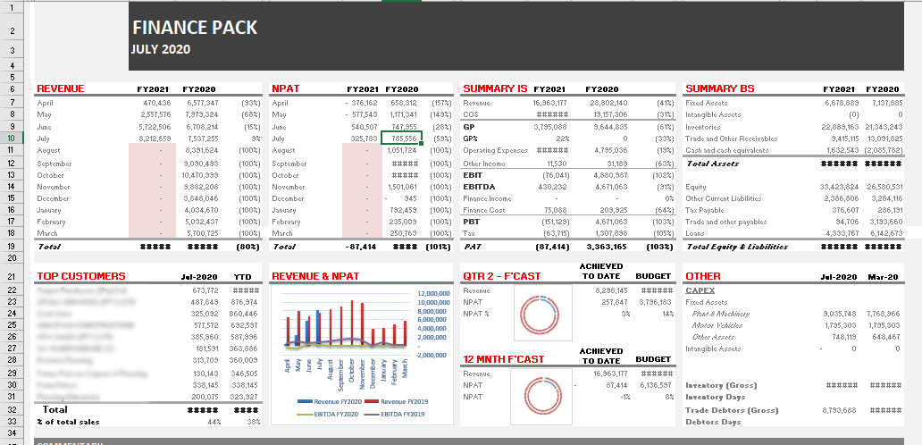 a screenshot of our finance pack - business intelligence and reporting analytics