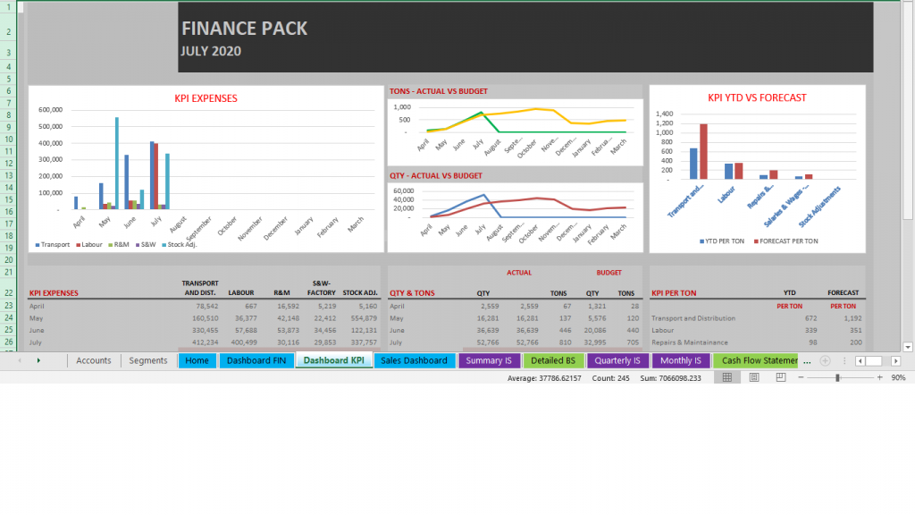 Management Report - Key Performance Indicators Dashboard