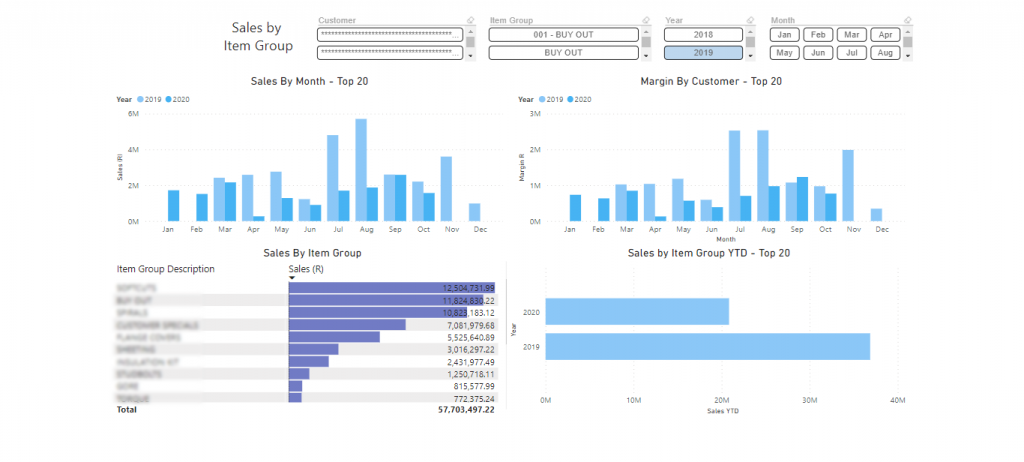 sales by item group power bi dashboard