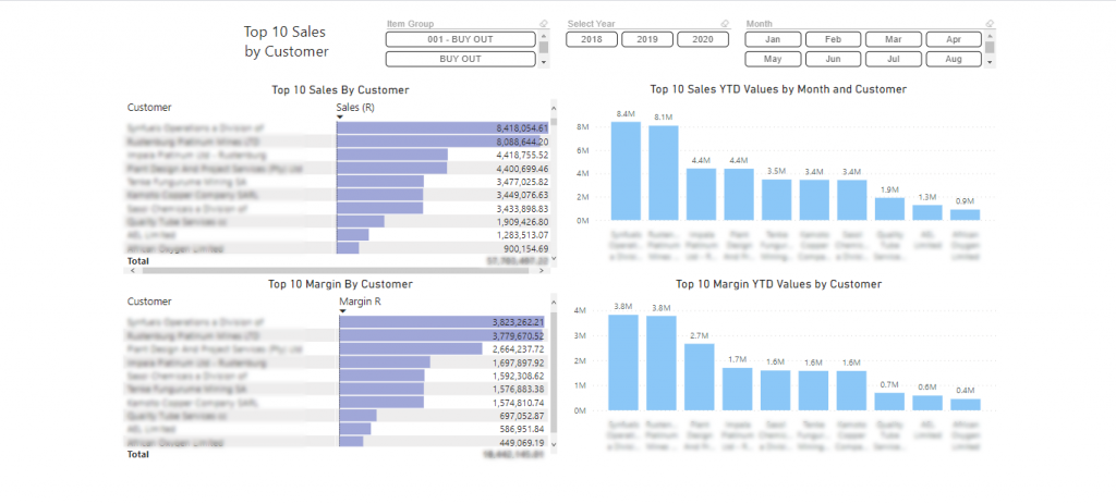 top 10 sales by customer power bi dashboard