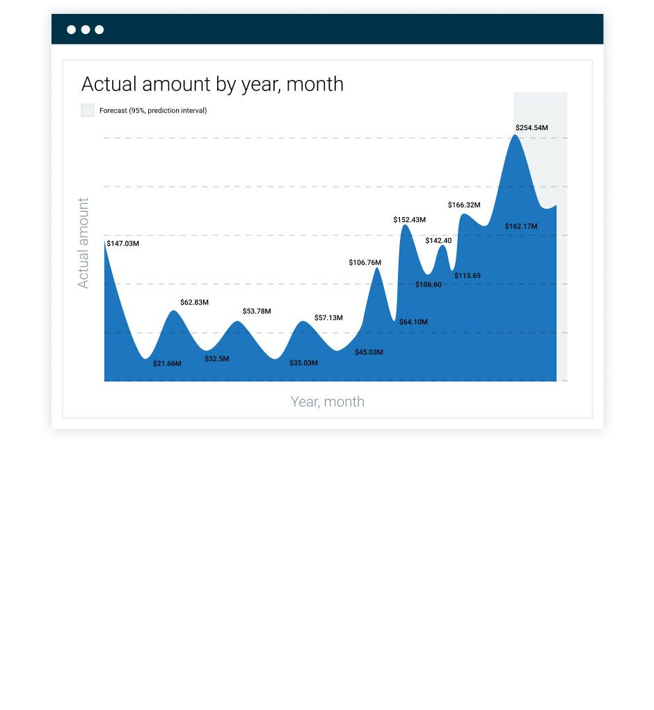 example of a data visualization software dashboard sage intacct south africa