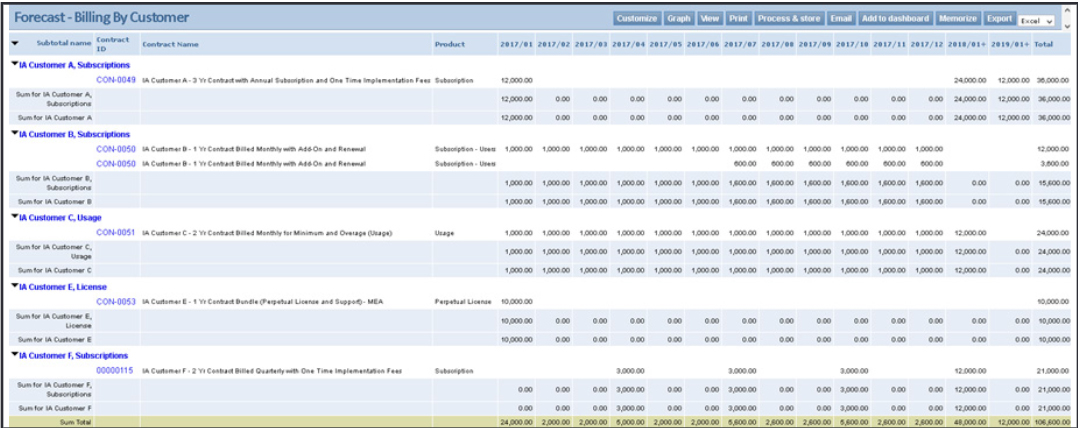 sample of a forecast by customer on sage intacct subscription billing software