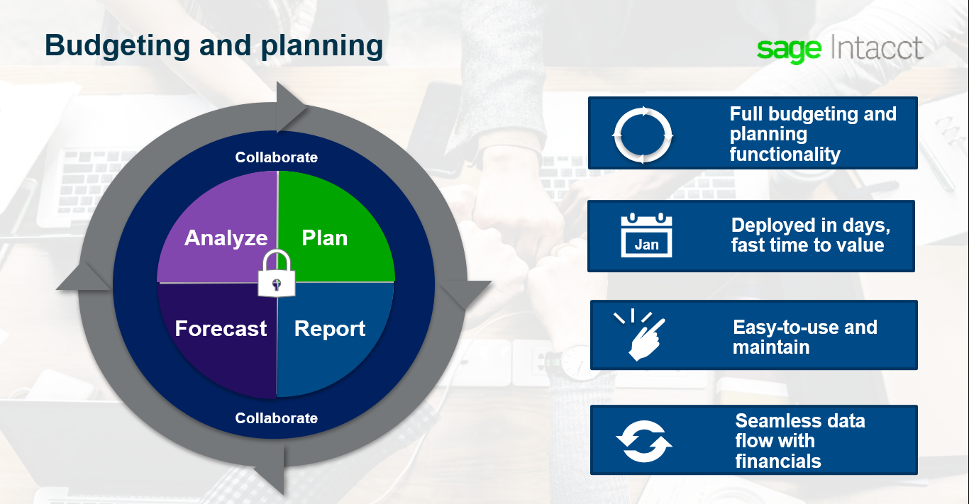 an infographic of the sage intacct for financial services businesses budgeting and planning features