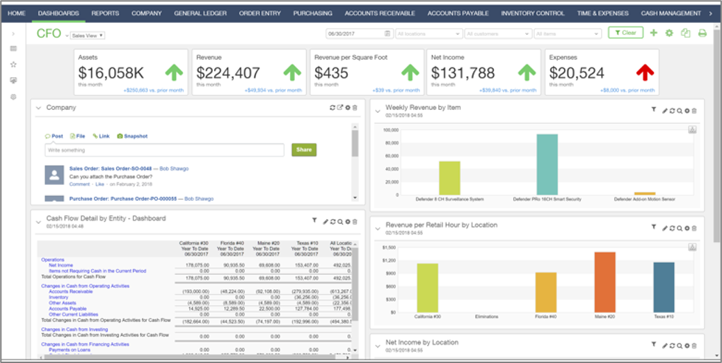 a screenshot of the CFO dashboard on the Sage Intacct Wholesale Distribution Software