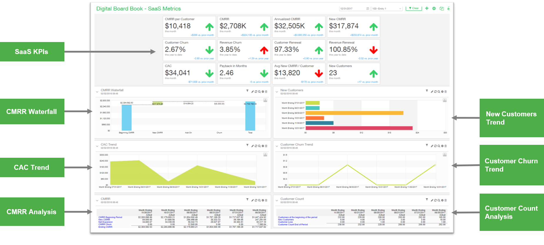 sage intacct for software and SaaS business metric dashboard screenshot